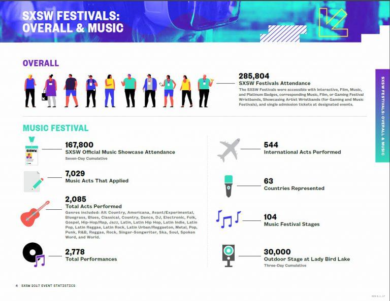 SXSW Music Numbers